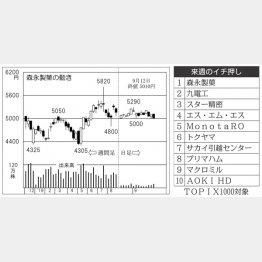 森永製菓(C)日刊ゲンダイ