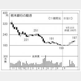 栃木銀行(C)日刊ゲンダイ
