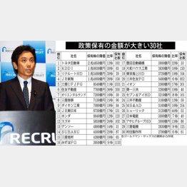 株価下落に直面した(リクルートHDの峰岸社長)/(C)日刊ゲンダイ