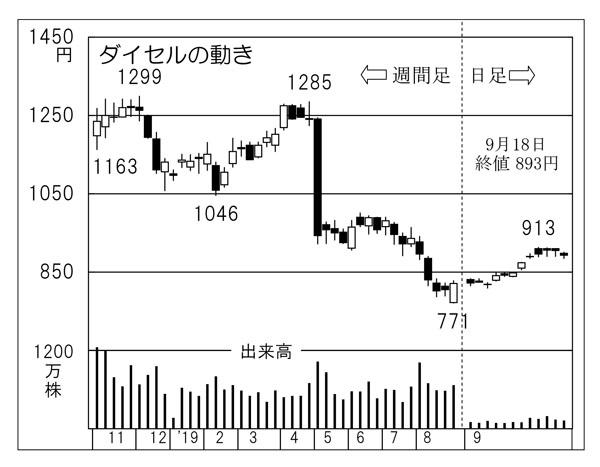 株価 ダイセル