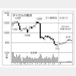 ダイセル(C)日刊ゲンダイ