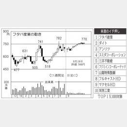 フタバ産業(C)日刊ゲンダイ
