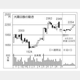 大陽日酸(C)日刊ゲンダイ