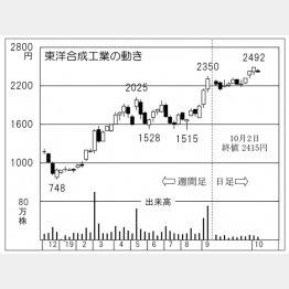 東洋合成工業(C)日刊ゲンダイ