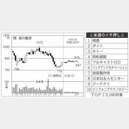 岡部(C)日刊ゲンダイ