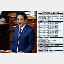 五輪が終われば…(4日、所信表明演説をおこなう安倍首相)/(C)日刊ゲンダイ