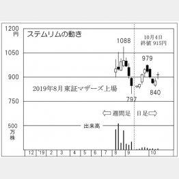 ステムリム(C)日刊ゲンダイ
