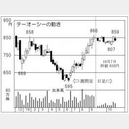テーオーシー(C)日刊ゲンダイ