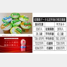 森永乳業とヤクルト(C)日刊ゲンダイ