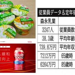"""""""乳酸菌飲料""""で有名 森永乳業とヤクルトの社員待遇を比較"""