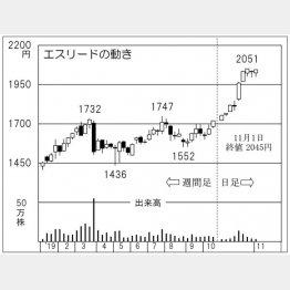 エスリード(C)日刊ゲンダイ