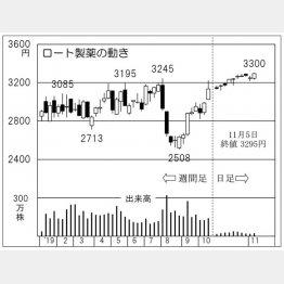ロート製薬(C)日刊ゲンダイ
