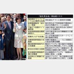 全然「適正」じゃない招待客選定プロセスの「安倍首相主催の桜を見る会」/(C)日刊ゲンダイ