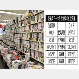 凸版印刷と大日本印刷(C)日刊ゲンダイ