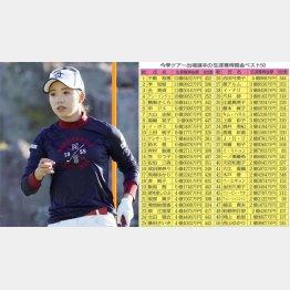 ツアー3勝の大江香織は生涯獲得賞金2億6千万円あまり(C)共同通信社