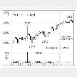 グローリー(C)日刊ゲンダイ