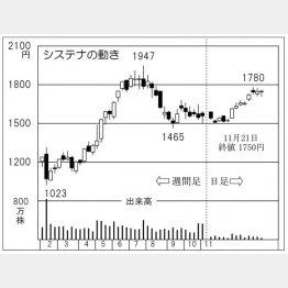 システナ(C)日刊ゲンダイ