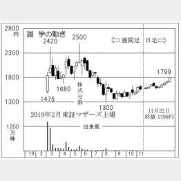 識学(C)日刊ゲンダイ