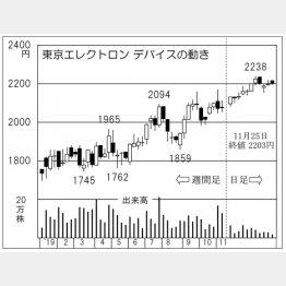 東京エレクトロンデバイス(C)日刊ゲンダイ