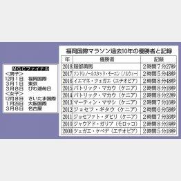 MGCファイナルの日程と「福岡国際マラソン過去10年の優勝者と記録」/(C)日刊ゲンダイ