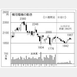 横河電機(C)日刊ゲンダイ