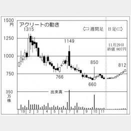 アクリート(C)日刊ゲンダイ