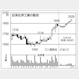 広栄化学工業(C)日刊ゲンダイ