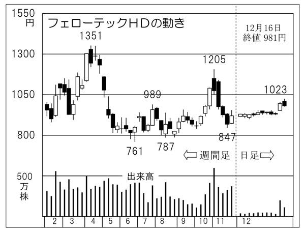 テック 株価 フェロー