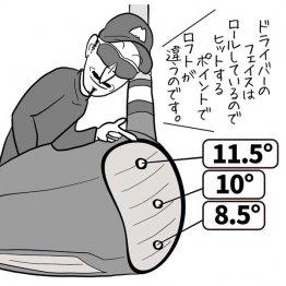 打点位置がフェースの上側と下側でロフトは3度前後変わる