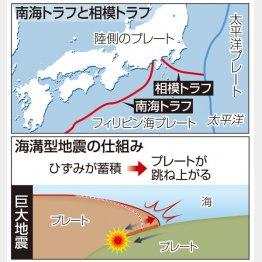 南海トラフと相模トラフと海溝型地震の仕組み(C)共同通信社