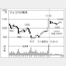 ジェコス(C)日刊ゲンダイ