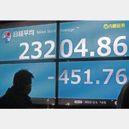 令和2年大発会の日経平均は2%の下落(C)日刊ゲンダイ