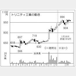 トリニティ工業(C)日刊ゲンダイ