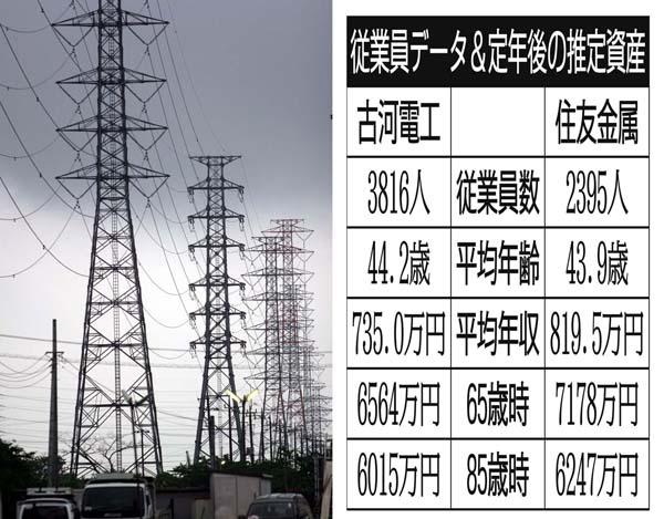 古河電工は「電線ご三家」の一角(C)日刊ゲンダイ