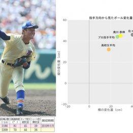 奥川は「高め直球とカット習得」が成功のカギ 専門家解析