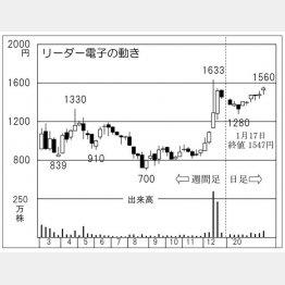 リーダー電子(C)日刊ゲンダイ