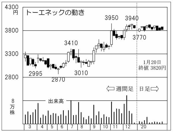 トーエネック(C)日刊ゲンダイ