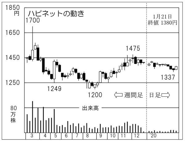 株価 ハピネット