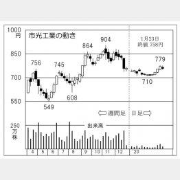 市光工業(C)日刊ゲンダイ