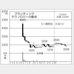 ブランディングテクノロジー(C)日刊ゲンダイ