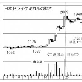 「日本ドライケミカル」商業ビルの防災設備で圧倒的シェア