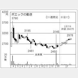 ポエック(C)日刊ゲンダイ