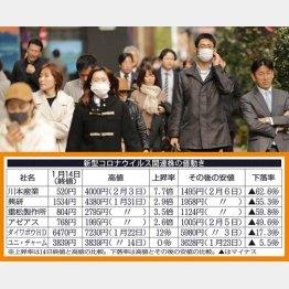 マスク需要は高まるばかり(C)日刊ゲンダイ