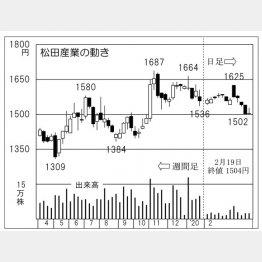 松田産業(C)日刊ゲンダイ