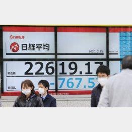 大幅続落(25日、午前)/(C)日刊ゲンダイ