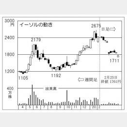 イーソル(C)日刊ゲンダイ