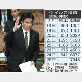 言い訳と屁理屈ばかり(加藤厚労相=26日)/(C)日刊ゲンダイ