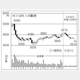 HIOKI(C)日刊ゲンダイ