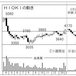 「HIOKI」は好調EVを支える電気計測器の専門メーカー