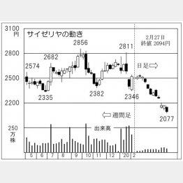 サイゼリヤ(C)日刊ゲンダイ